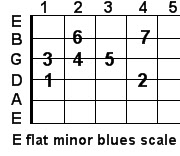 E flat minor blues guitar scale