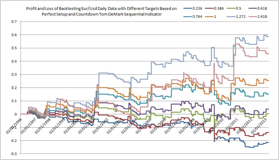 Trading demark indicators advanced