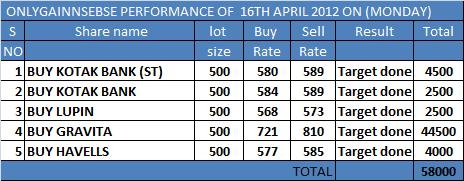 ONLYGAIN PERFORMANCE OF 16TH APRIL 2012 ON (MONDAY)