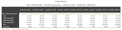 SPX Short Options Straddle 5 Number Summary - 80 DTE - IV Rank < 50 - Risk:Reward 35% Exits