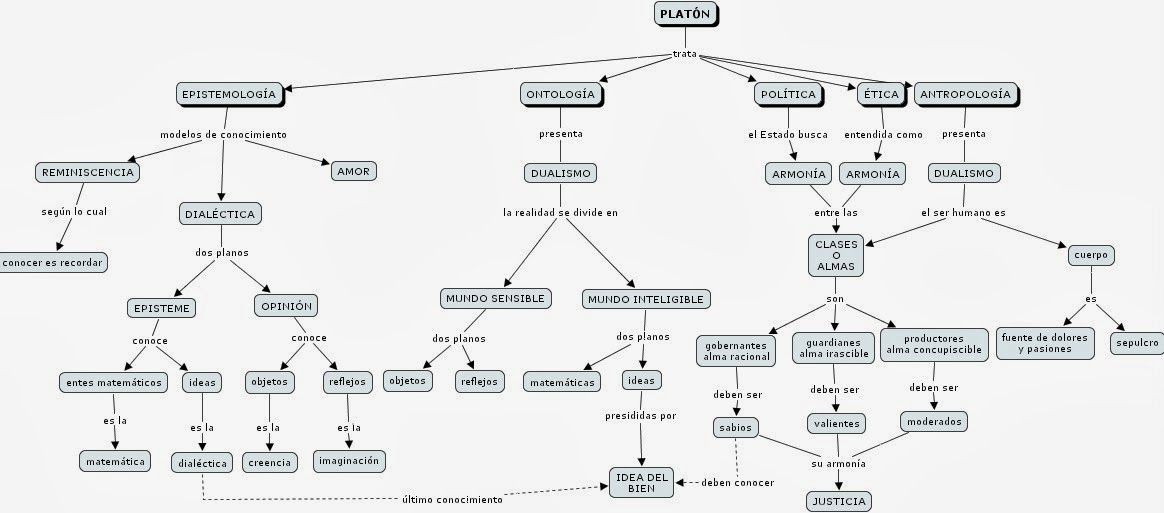 Filosofaljada plat n 4 mapa conceptual - Republica de las ideas ...
