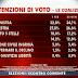 Il sondaggio elettorale SWG per Agorà di questa  mattina