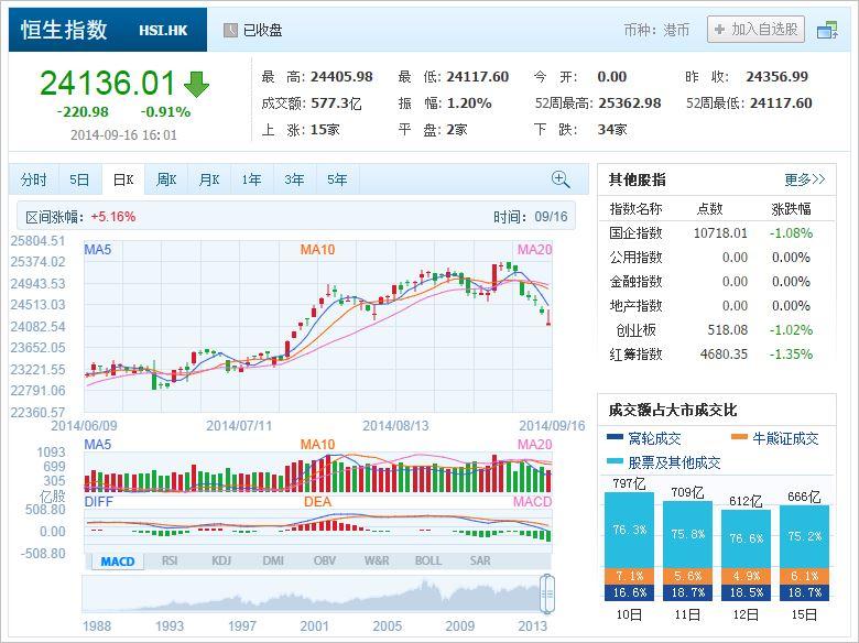 中国株コバンザメ投資 香港ハンセン指数20140916