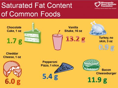 why we get fat appendix pdf