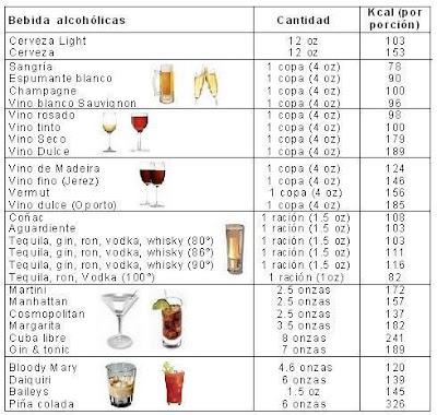 Revisemos los productos: Moderar el consumo de Bebidas