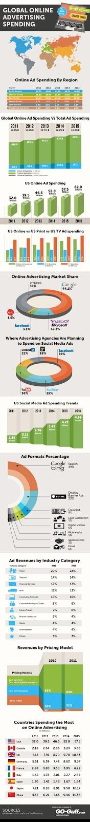 online ads spending