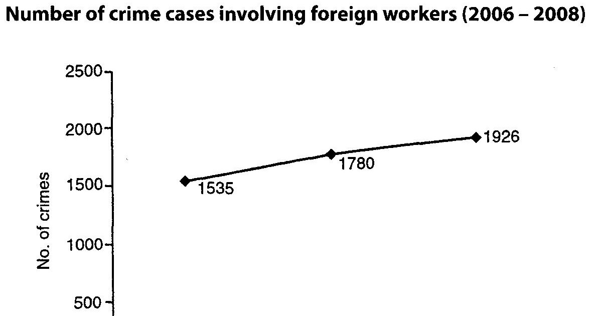 """crime rate in malaysia because of foreign workers Professor azizah kassim, professor of social anthropology at the university of malaya says that in fact the involvement of indonesian workers in crime is widespread in malaysia """"if you consider major crimes like gang robbery, murder and rape, about 30- 40 percent of these involve foreign workers,"""" she says."""