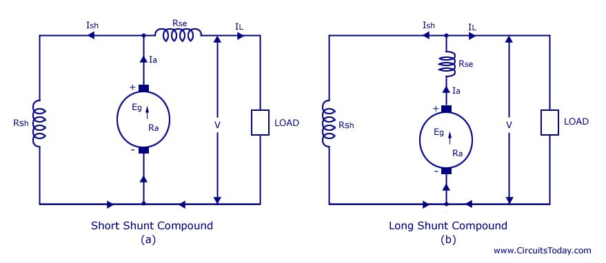 Compound short shunt dc motor schematic wire center dc generators explained in an easy way engineers hub rh engrhub blogspot com compound dc motor diagram dc motor schematic diagram swarovskicordoba Choice Image