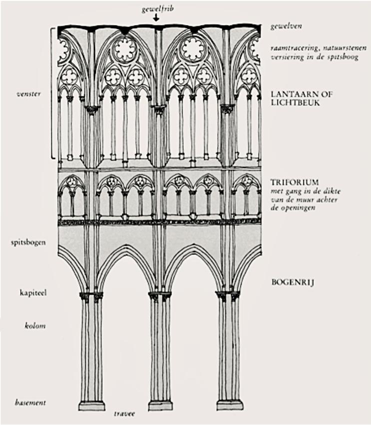 gotische bouwstijl kenmerken