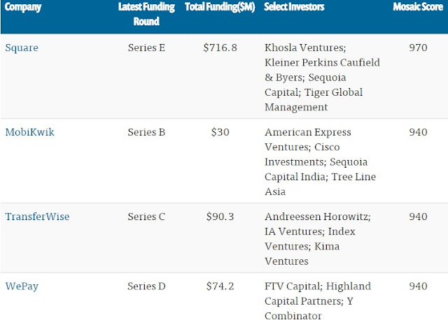 """ list of VC investments across payments start ups"""