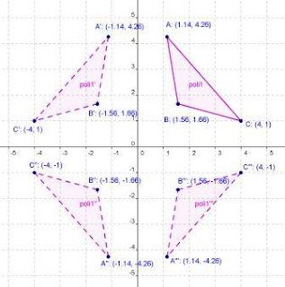 figure simmetriche nel piano cartesiano