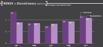 Click the image & examine trends in Discretionary Spending