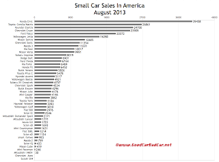 USA small car sales chart August 2013