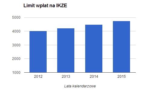Wykres limitów wpłat na IKZE od początku istnienia