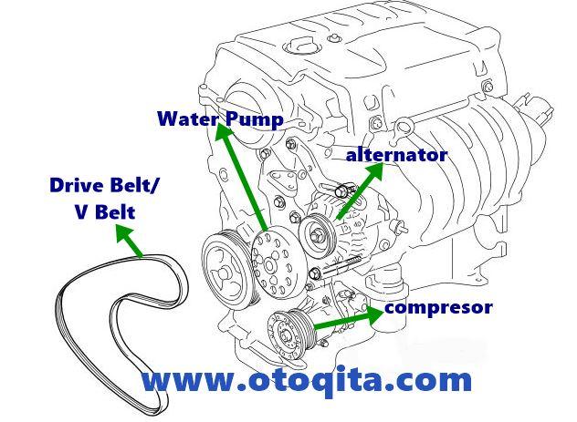 Gambar cara memastikan asal bunyi mesin kasar pada mesin mobil