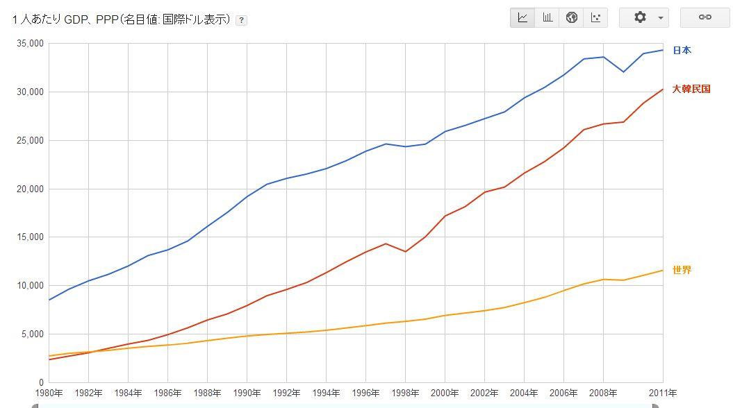 1人あたりのGDP推移