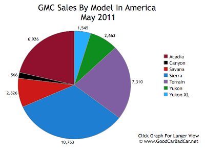 GMC Sales Chart May 2011 USA