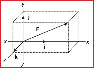 Pengertian dan Contoh Soal Vektor Satuan dan Posisi