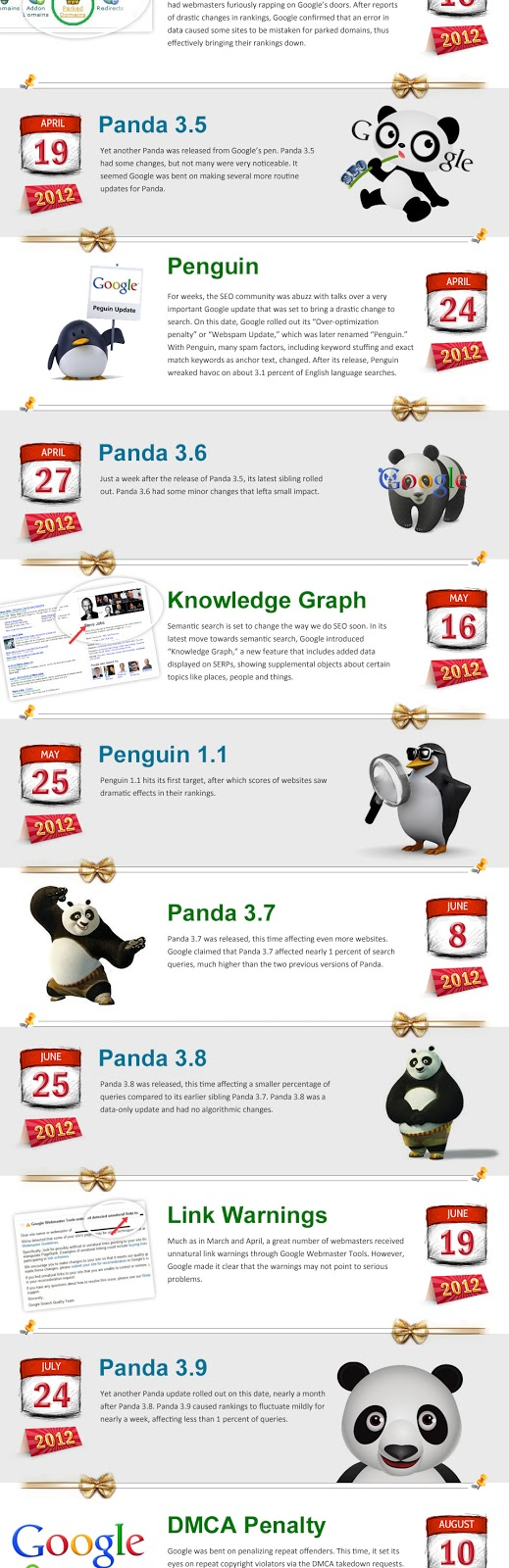 Mises à jour des algorithmes de Google en 2012 : Panda, Penguin, etc.