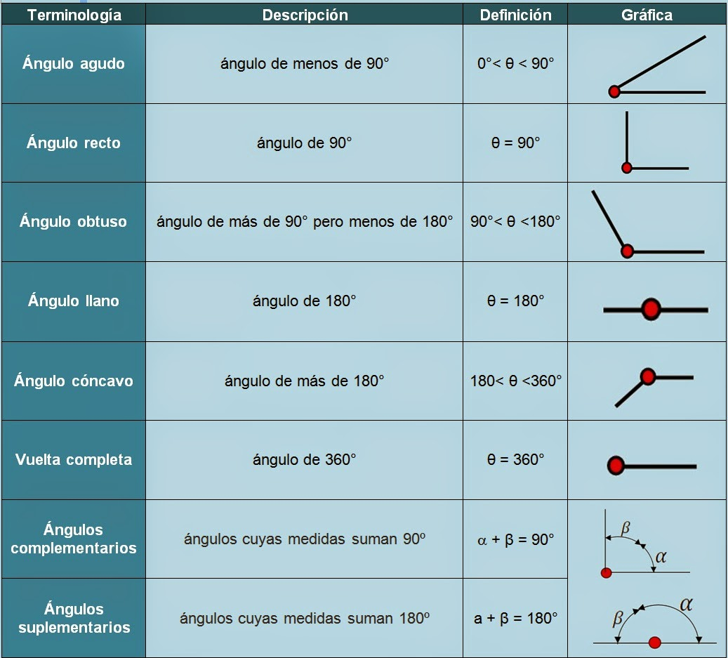 tareas bien hechas identidades trigonométricas