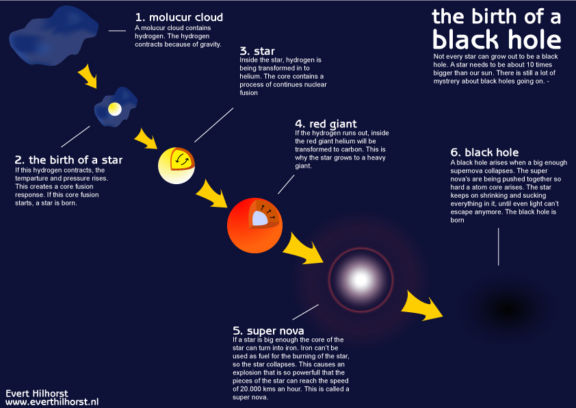 black hole formation without supernova