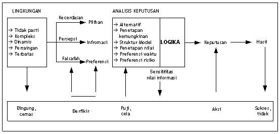 Diagram Pengambilan Keputusan dengan Rational Analysis