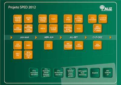 Projeto SPED 2012