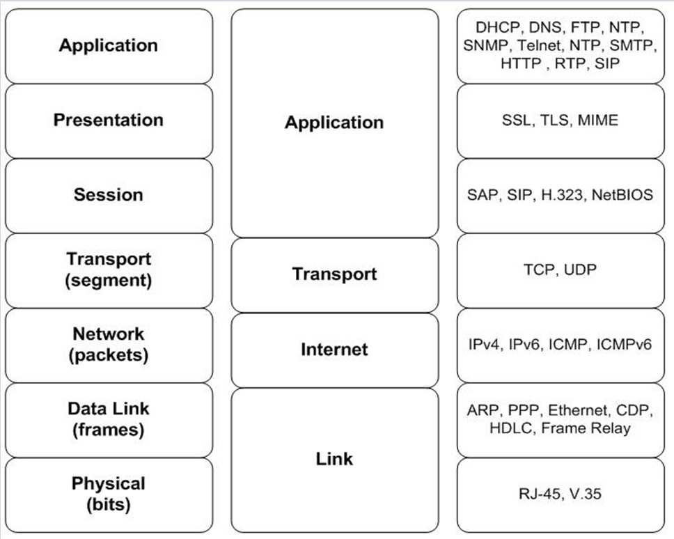 osi and tcp ip model pdf