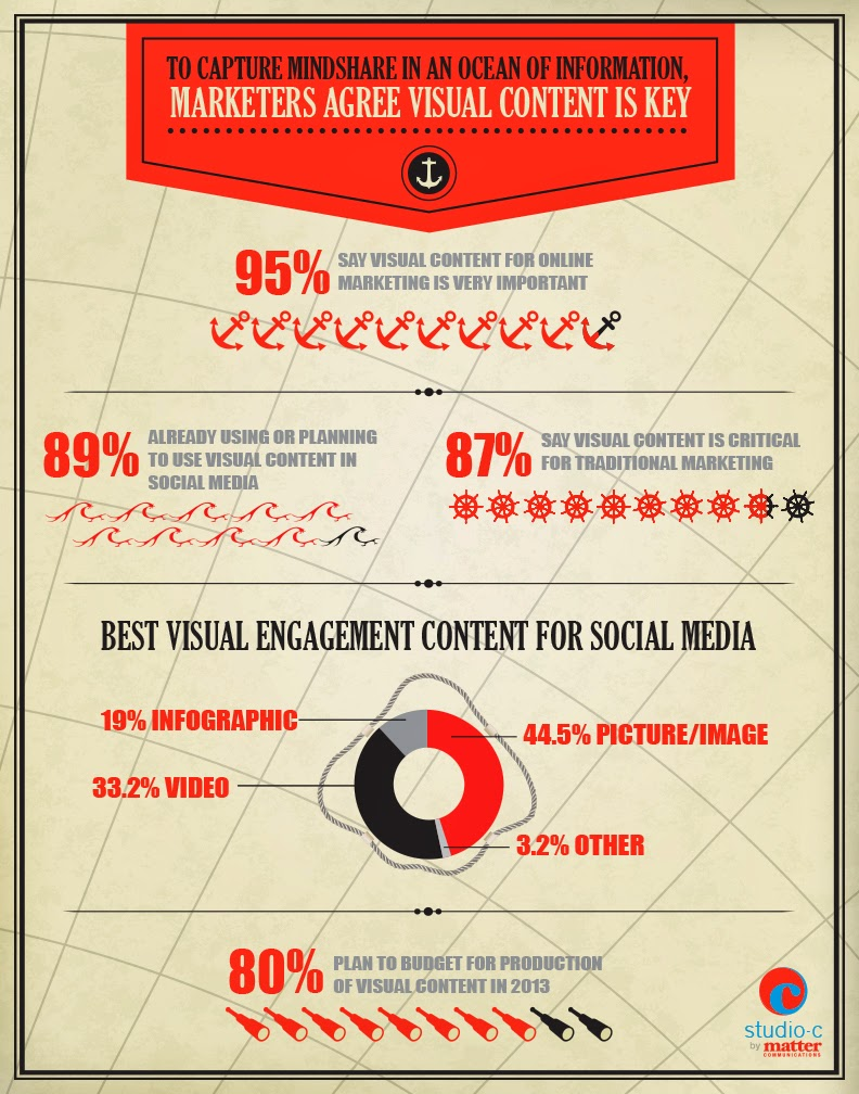 Videos and Images statistics on social media