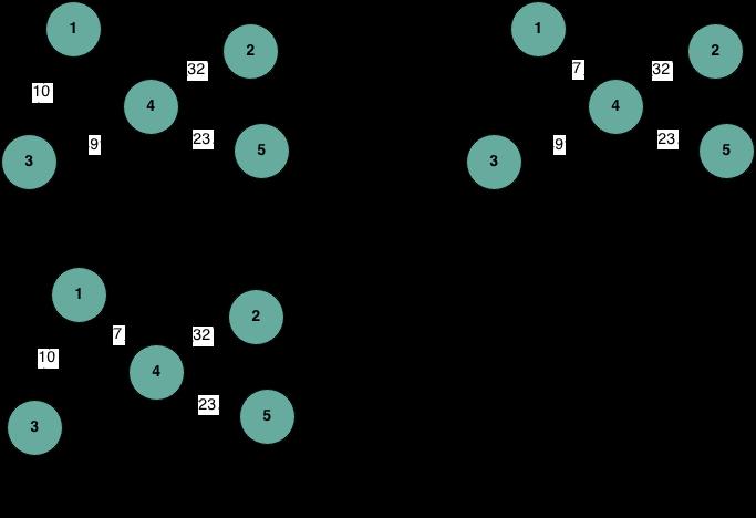 kruskal algorithm example
