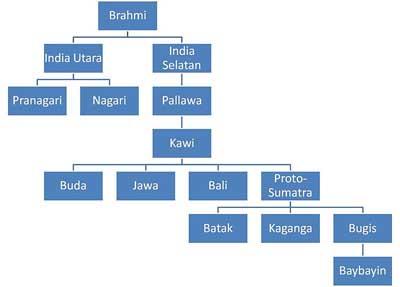 Silsilah Aksara Indonesia