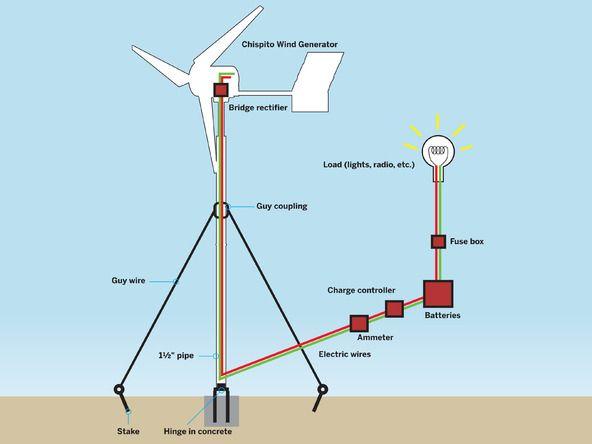 Генераторы для ветряных электростанции своими руками