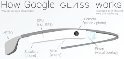Google Glass Working - Technocratvilla.com