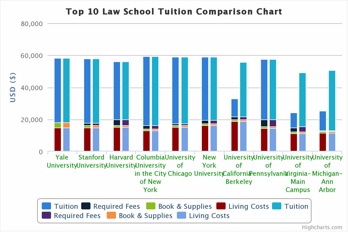 Top 10 Law School Tuition Comparison