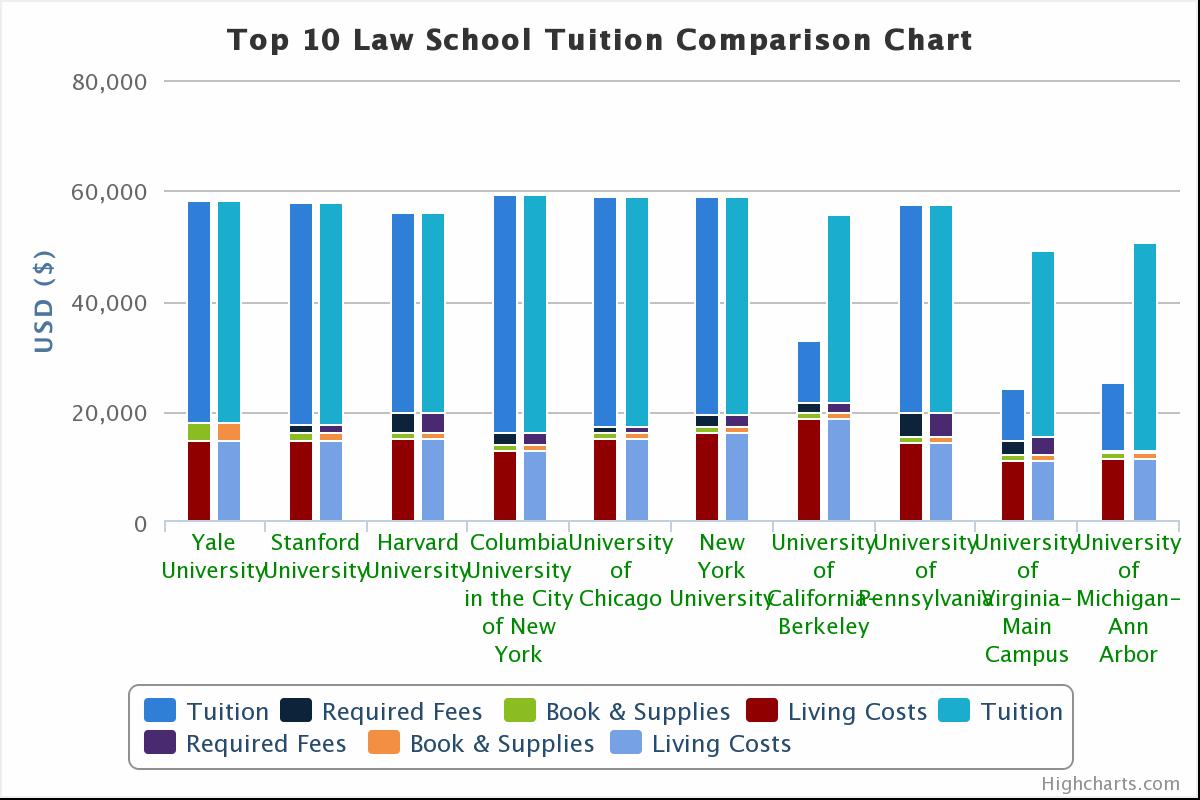 Top 10 Law School Tuition Comparison