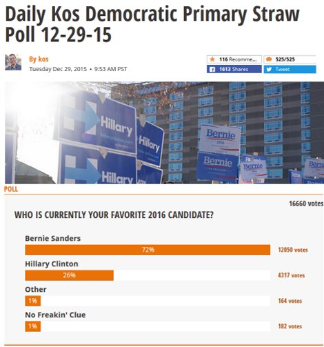Daily Kos Straw Poll for Democratic Primary