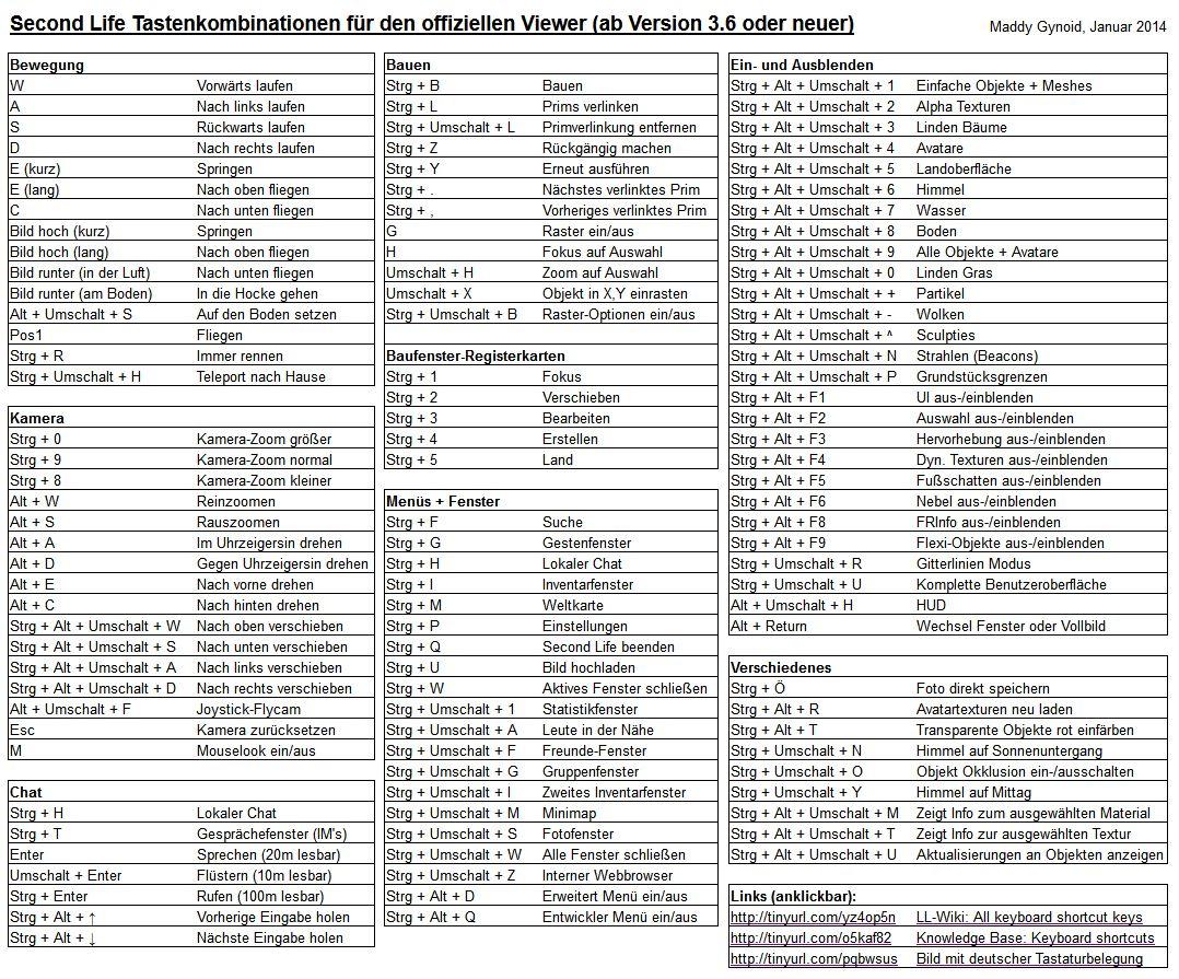 Echt Virtuell PDF Tabelle Tastenkombinationen f252r den SL  : SLTastaturbelegungswv10 from echtvirtuell.blogspot.com size 1078 x 895 jpeg 337kB