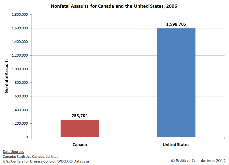 Nonfatal Assaults for Canada and the United States, 2006