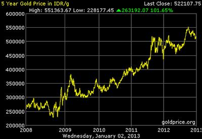 Grafik Data Harga Emas 5 tahun terakhir