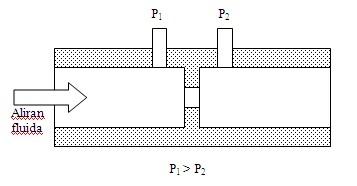 pengukuran laju aliran dengan orriface plate
