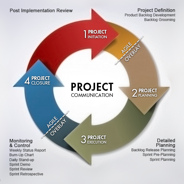 pmlc model There are five project management life cycle pmlc models that can be used to from ba 645 at ohio state.