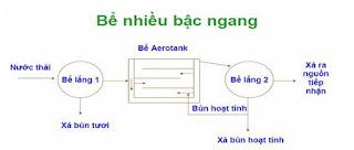 Bể Aerotank nhiều bậc ngang