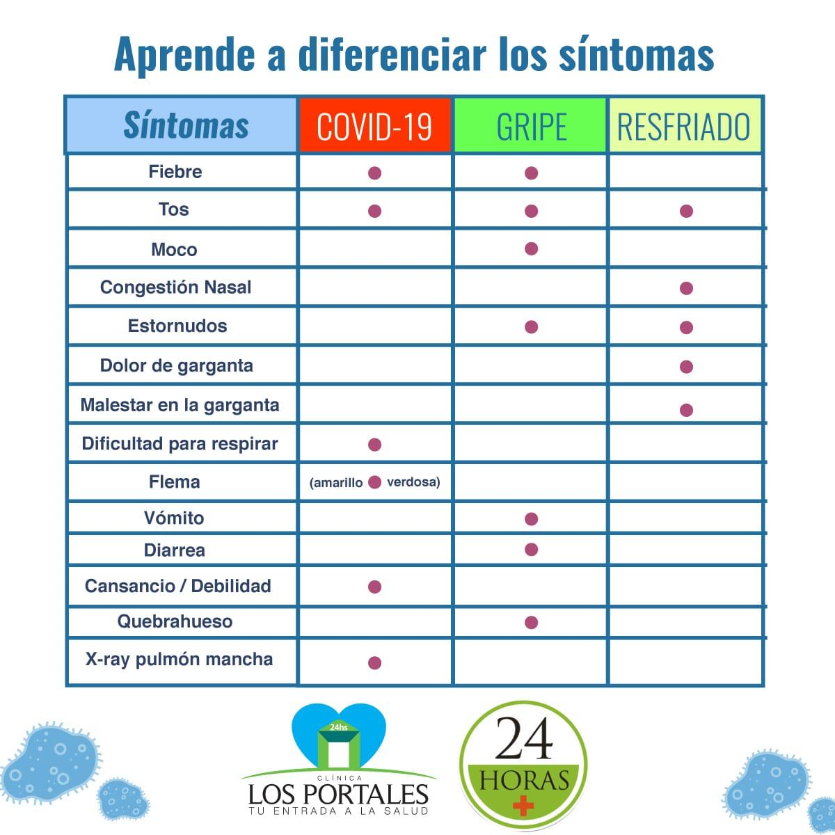 TABLA COMPARATIVA DE LAS ENFERMEDADES