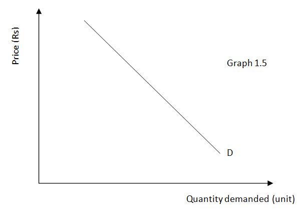 elasticity of demand for mcdonalds Group a is × 100 = × 100 = 625% and since the change in price is 10%, the price elasticity of demand for group a is = 0625 using the midpoint method, the percent change in the quantity demanded by  garine is larger than the cross-price elasticity of mcdonald's burgers and burger.