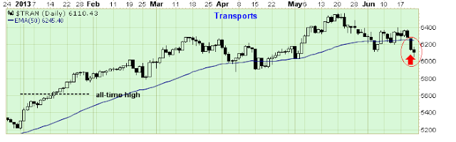 dow jones transports chart