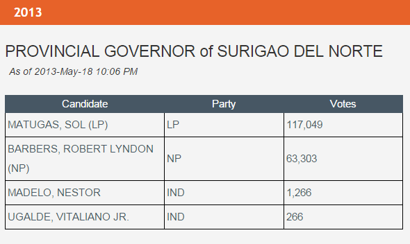 Almanake Pulitika : The Liberal Party Lineup in Surigao del Norte in