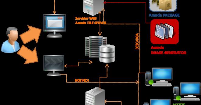Casos de uso arquitectura de software for Software para arquitectura