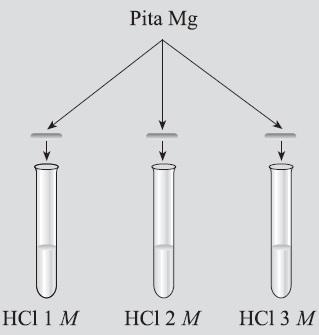 Pengertian laju reaksi kimia rumus contoh soal faktor faktor yang praktikum laju reaksi ccuart Image collections