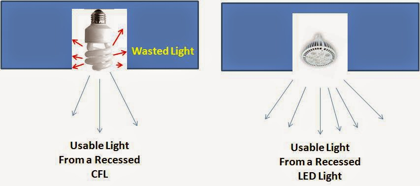 which are most effective for street lights, ordinary or led lamps