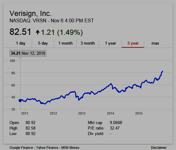 Verisign 5-year stock chart as of Nov 6, 2015